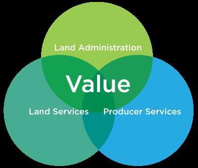 Forward-Land-Value-Graphic-400